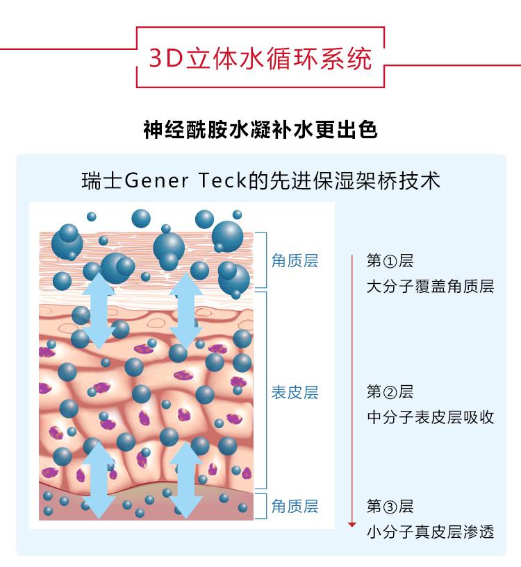 B004神经酰胺水凝修护精华液-PC_03.jpg