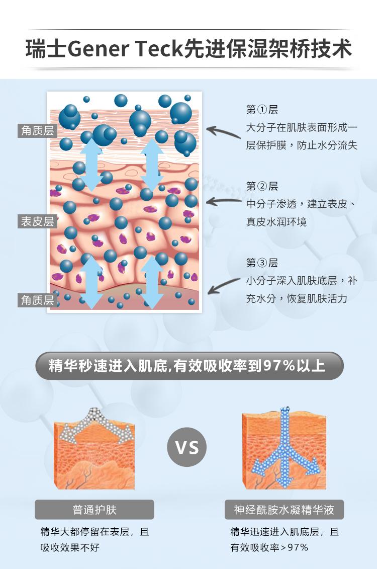 神经酰胺水凝精华液2_04.jpg